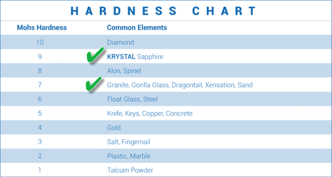 chart-hardness-mohs