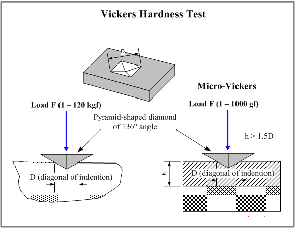 vickers-hardness-test