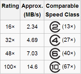 speed-vs-cdrom