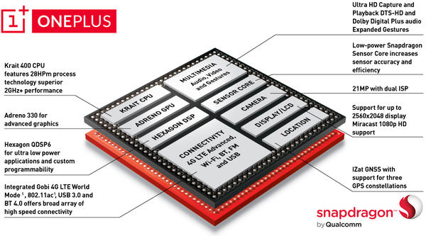 OnePlus-One-SoC