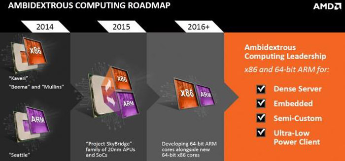 40096 10 no new cpu architectures from amd until at least 2016