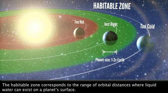 Habitable-zone-for-planets