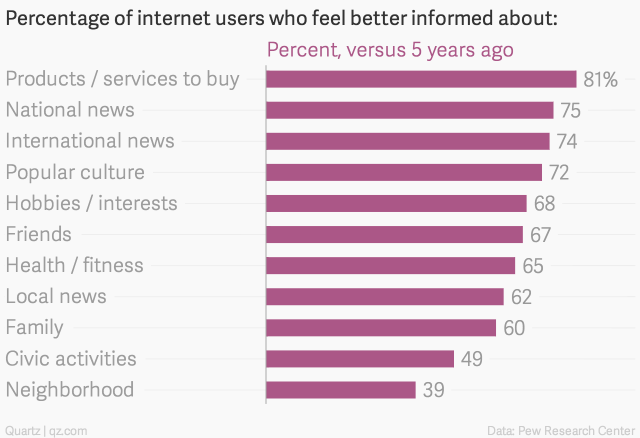 percentage-of-internet-users-who-feel-better-informed-about-percent-versus-5-years-ago chartbuilder
