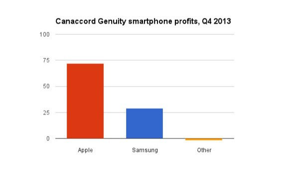 android-profit-down