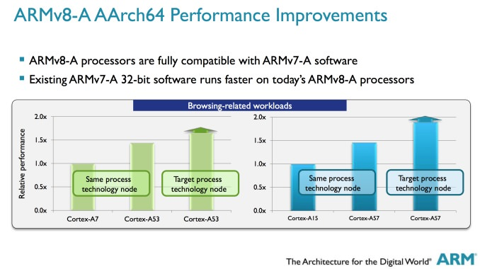 ARM-AArch64-Performance-Improvements