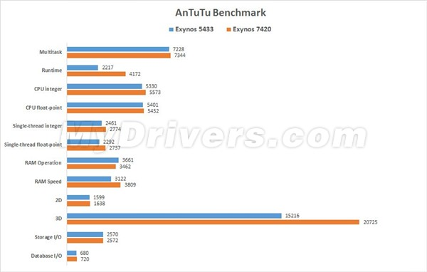 Galaxy-S6-gets-benchmarked-reveals-specs2