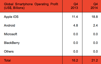 Apple-has-18.1-million-in-smartphone-operating-profits-for-the-2014-fourth-quarter