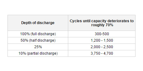 Co-relation-between-the-discharge-depth-and-battery-capacity