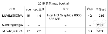 macbook-air-chart