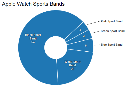 The-Black-Sport-Band-was-the-overwhelming-favorite-among-those-who-reserved-Apples-entry-level-Watches
