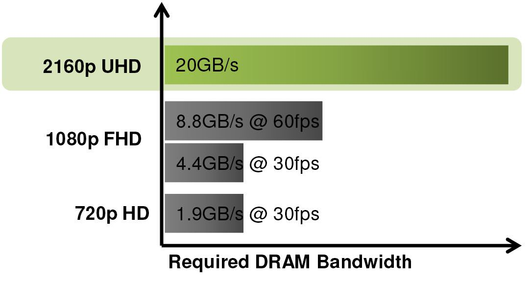 Video-RAM-memory-requirements