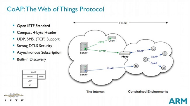 coap-web-of-things-protocol