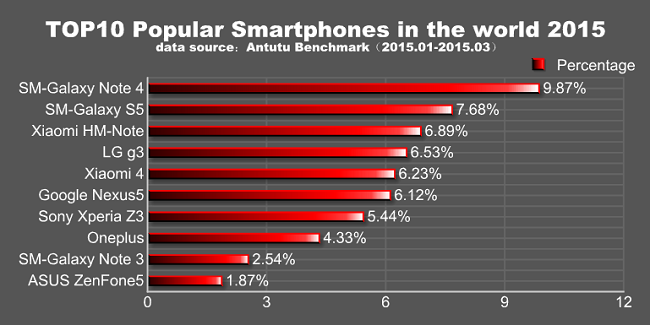 Top-10-Popular-Smartphone-in-the-World-for-Q1-2015
