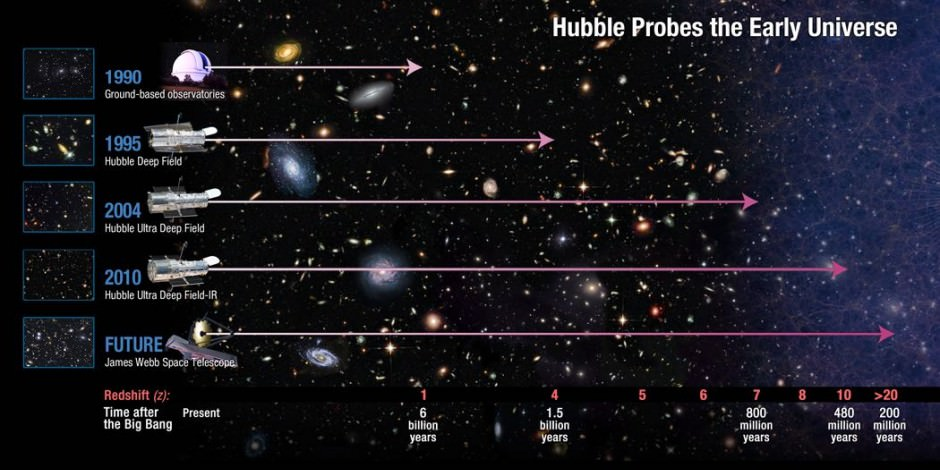 Hubble Probes the Early Universe