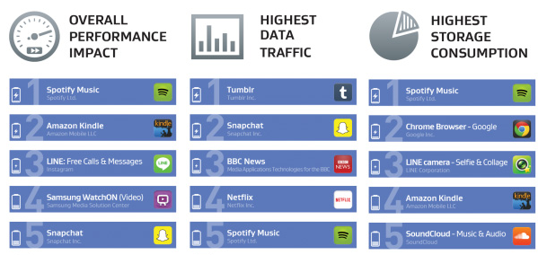 These-apps-are-the-ones-most-likely-to-affect-the-performance-of-your-phone