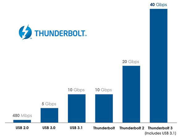 usb-c-vs-thunderbolt