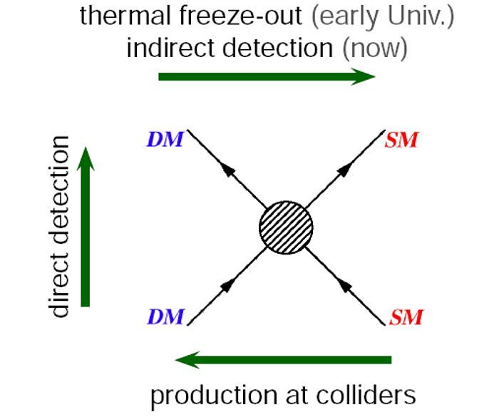 direct indirect collider