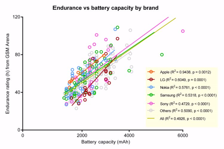 Phones average battery life increase since 2011 1 1600x1200