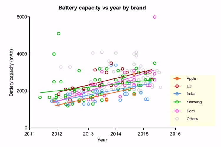 Phones average battery life increase since 2011 3 1600x1200