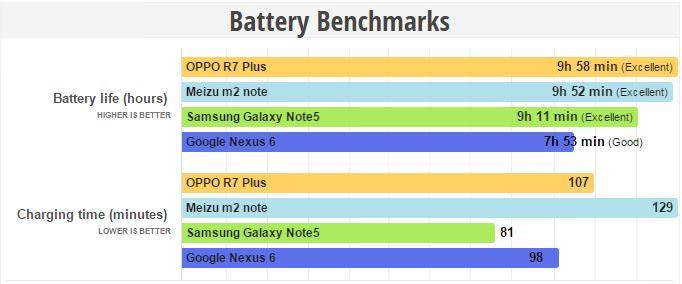 battery benchmark oppo r7 plus