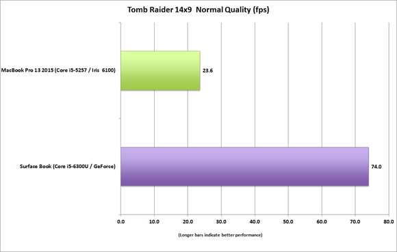 surface book vs macbook pro 13 tomb raider 14x9 normal 100623041 large