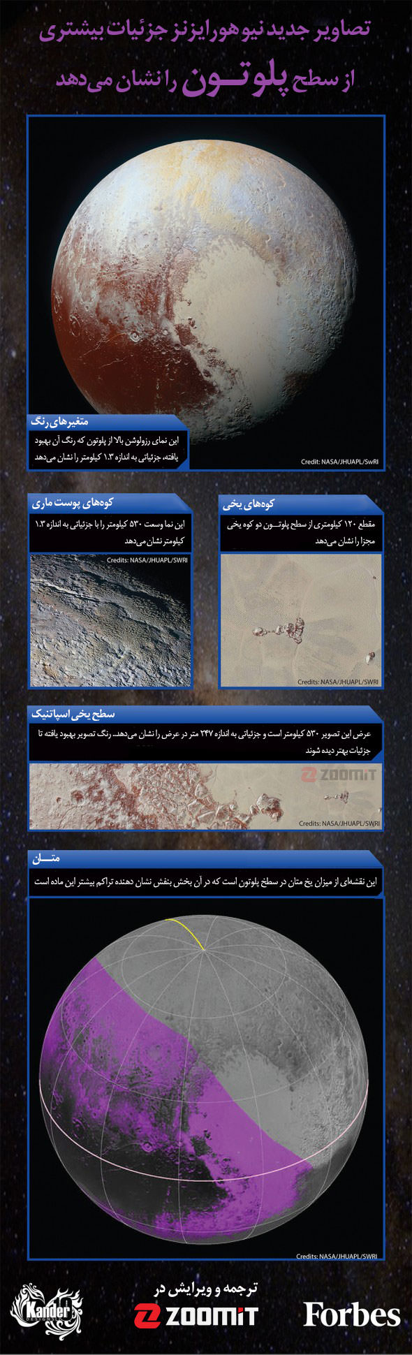 pluto images infographic