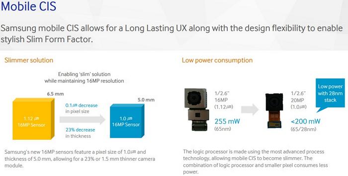 samsungs new 20 megapixel sensor