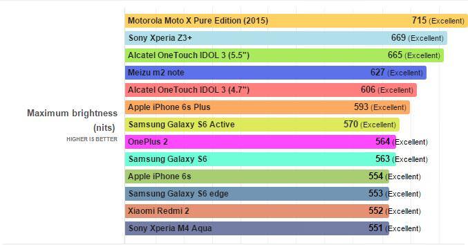samrtphones with maximum brightness 2015