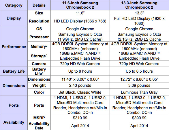 Chromebook 2 PRESS Specs