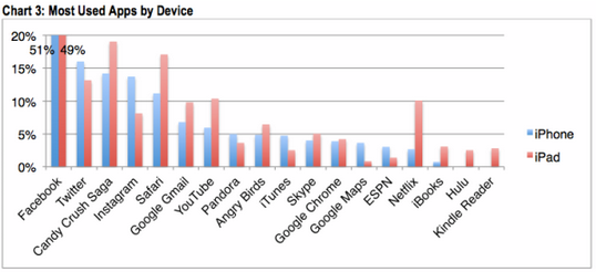 Netflix-is-used-much-more-by-iPad-owners-than-iPhone-users