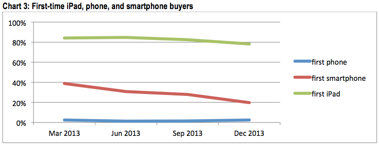 Only-a-small-amount-of-first-time-smartphone-buyers-buy-an-iPhone-for-their-first-intelligent-phone