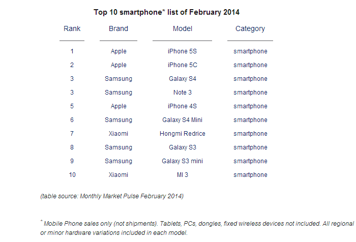 counterpoint-top-10-smartphones-feb-2014