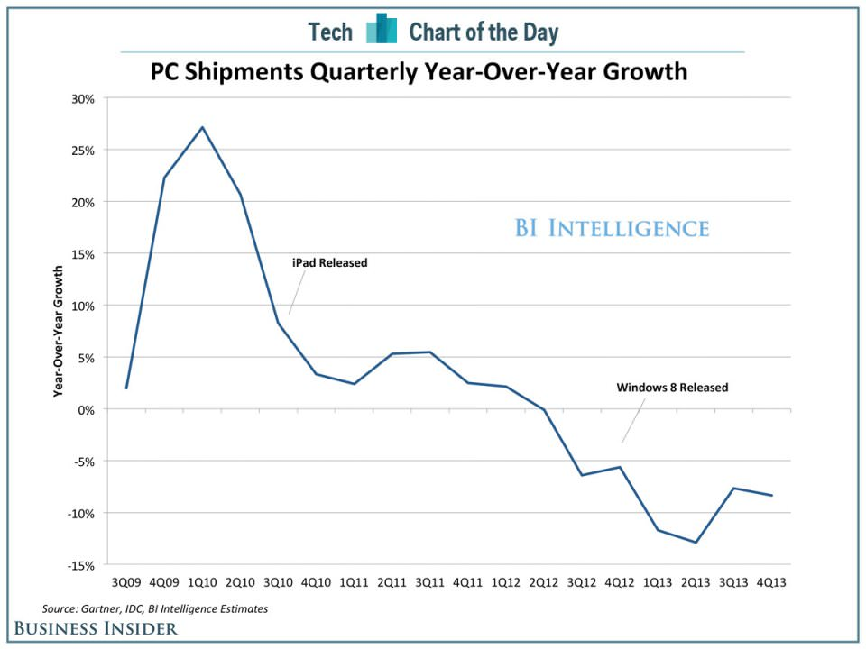death-of-the-pc-industry