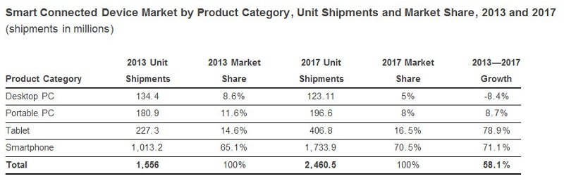idc-pc-shipments-tablet-smartphone-shipments