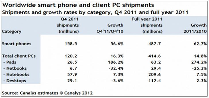 canalys20chart-11230534
