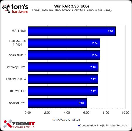 Netbook benchmarks in Winrar