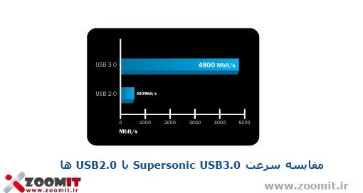 supersonic-usb-3.0-and-usb2.0-compair