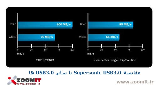 supersonic-usb-3.0-compair