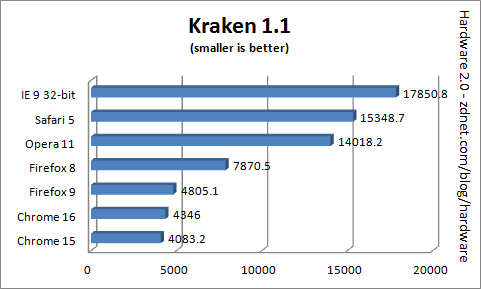 browser_benchmark_2011_kraken