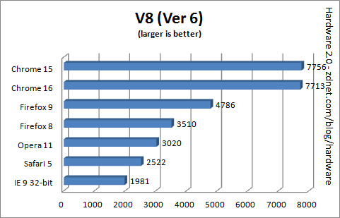 browser_benchmark_2011_v8