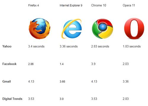 firefox_4_speed_test