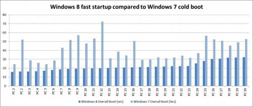 windows_8_boot_time_comparison-580x247