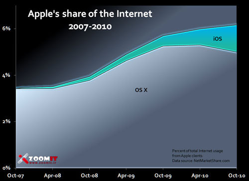 chart2_apple_share_of_internet_usage