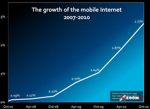 chart3_mobile_internet