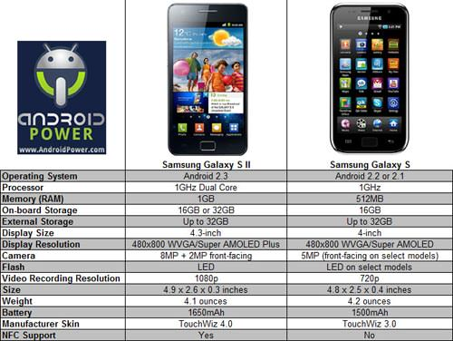 samsung-galaxy-s-comparison-chart