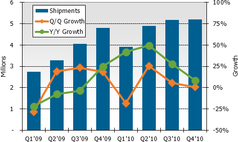 DisplaySearch_Plasma_Panel_Shipments_by_Quarter_110202