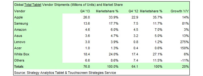 tablet-market-share00